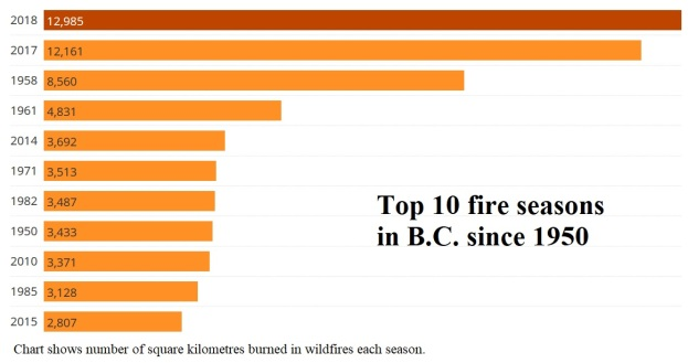 wildfire chart