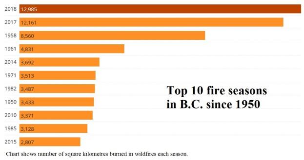 wildfire chart